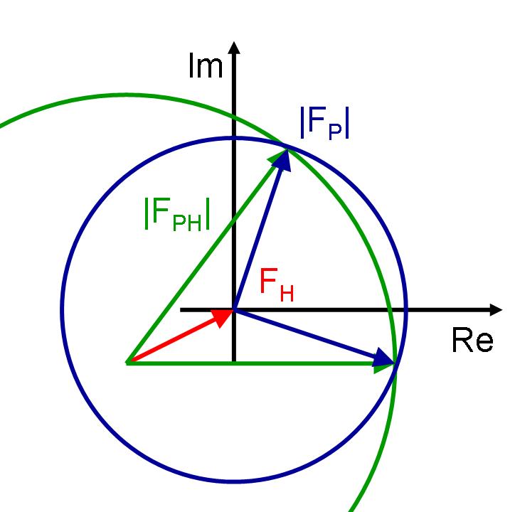 XRay Crystallography  Direct methods